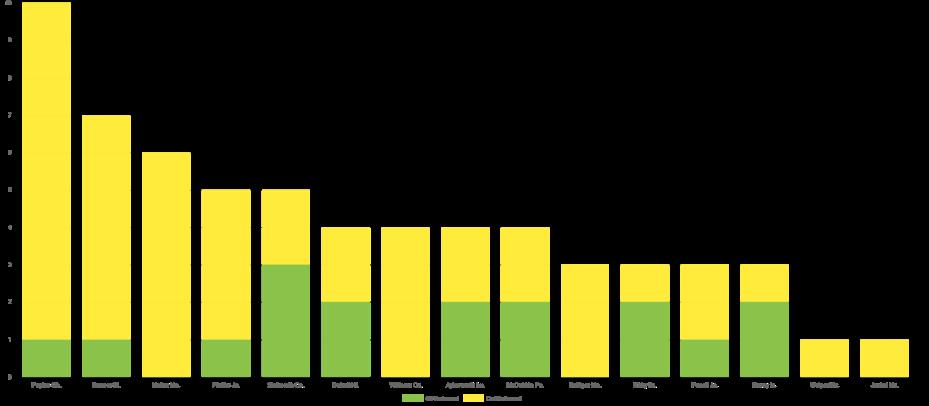 Rebound Chart