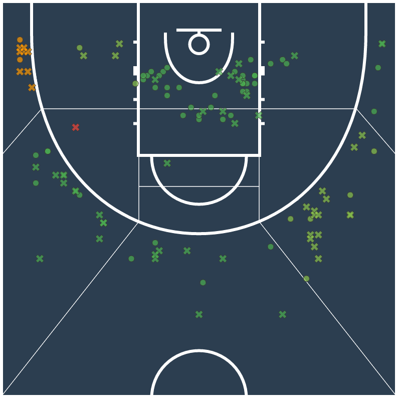 Shot Chart North